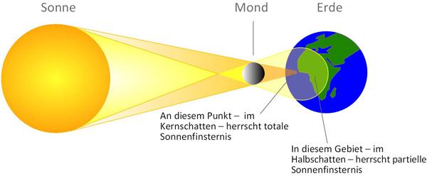 Sonnenfinsternis_Schema_kl